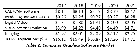 Computer Graphic Market Forecast - ACM SIGGRAPH Blog